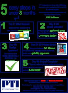PTI customization image